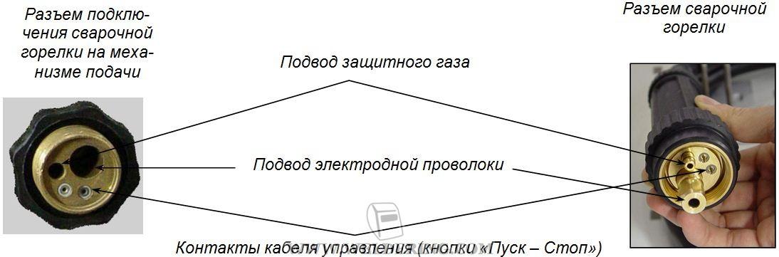 управления механизма