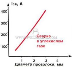 Зависимость силы сварочного тока от диаметра проволоки