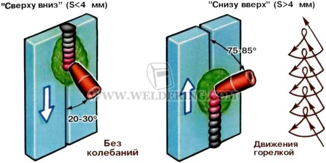Как варить вертикальный шов сварка