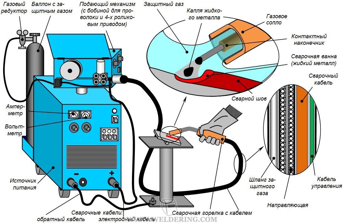 Схема сварки МИГ/МАГ