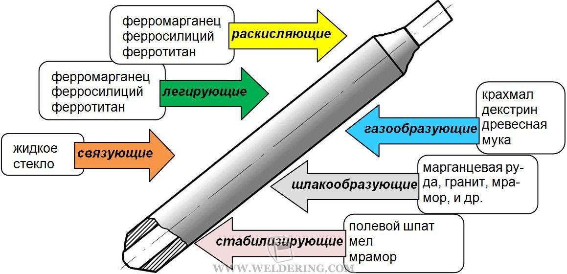 Функции электродного покрытия
