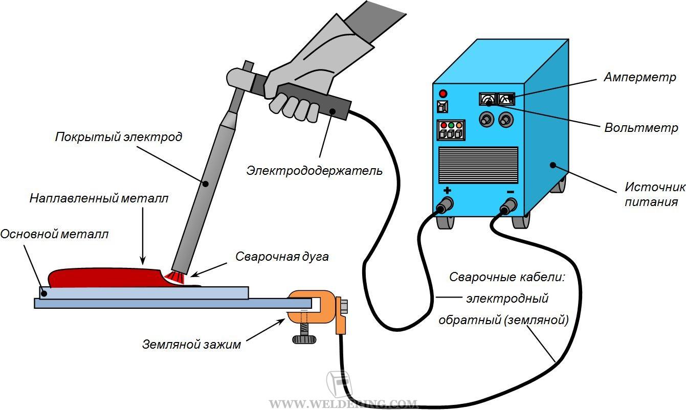 Схема процесса ручной дуговой сварки фото 507