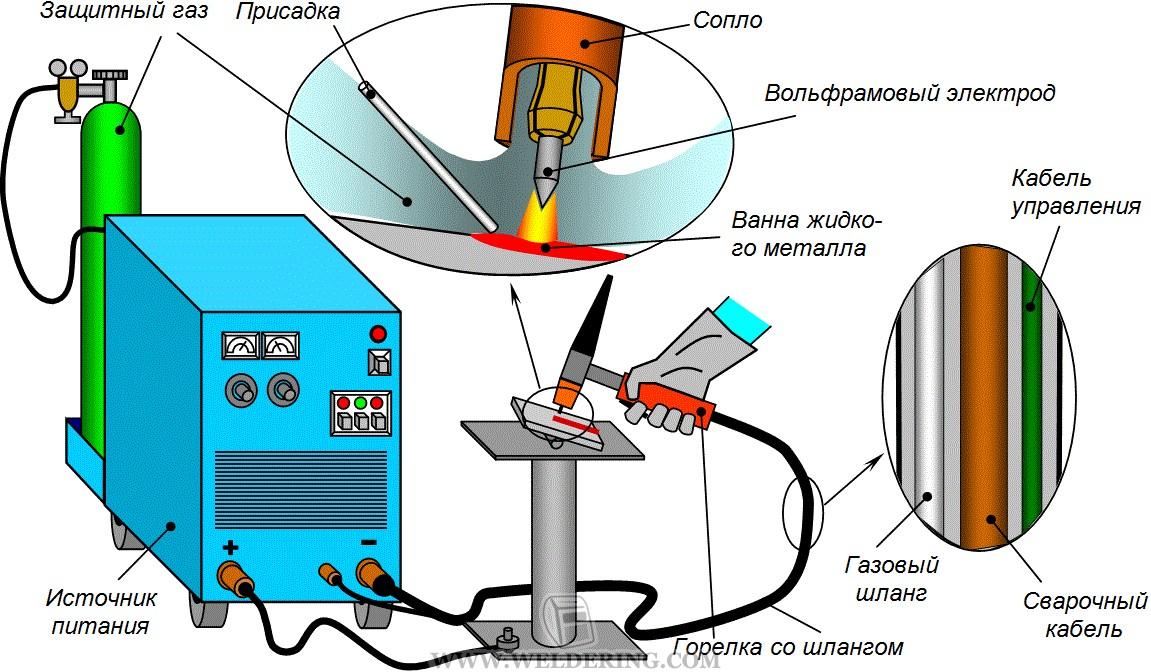 Сварка в инертных газах вольфрамовым электродом (TIG) | Сварка и ...