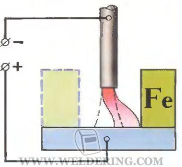 Влияние феромагнитных масс на дугу