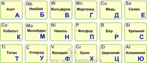 Буквенные обозначения химических элементов