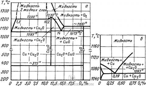 Диаграмма состояния системы медь-кислород