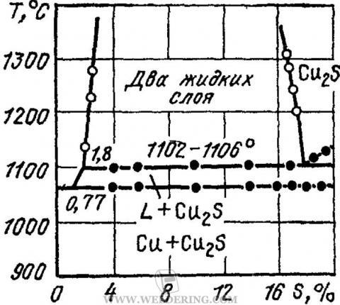 Диаграмма состояния системы медь-сера