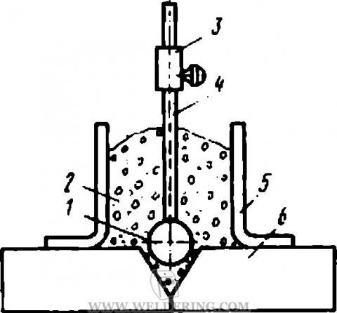 Схема наплавки и сварки лежачим плавящимся электродом под флюсом