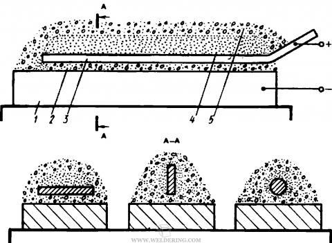 Схема наплавки неподвижным лежачим электродом с дополнительным порошкообразным присадочным металлом