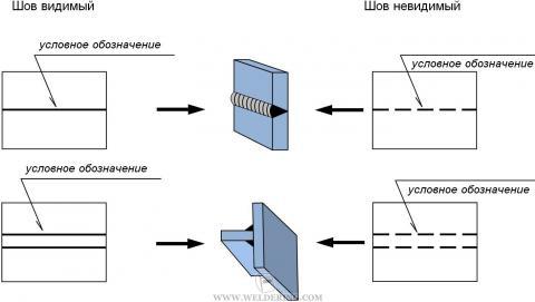 Условное изображение сварных швов
