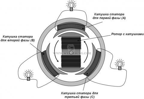 Упрощенное устройство трехфазного генератора