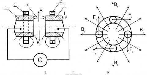 Прессовая сварка дугой, вращающейся в магнитном поле