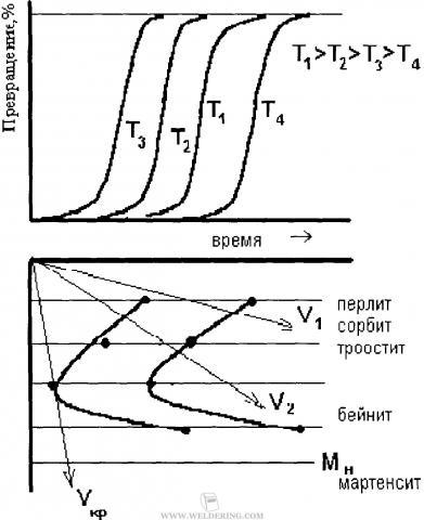 Диаграмма изотермического превращения