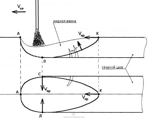 Формирование сварного шва