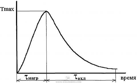 Термический цикл