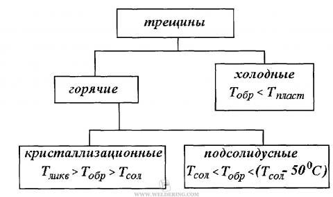 Классификация трещин