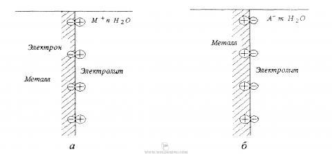 Схема двойного эелектрического слоя
