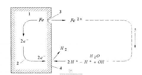 Схема электрохимического растворения