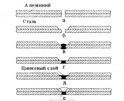 Схема сварки биметаллов