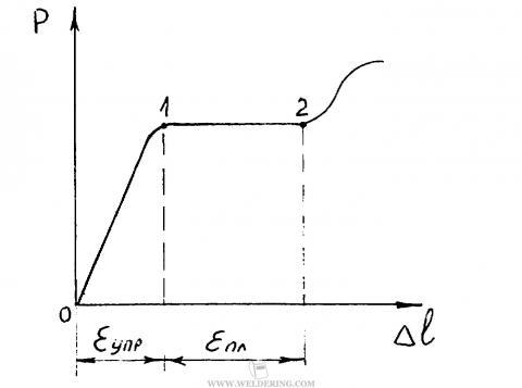 Диаграмма статического растяжения