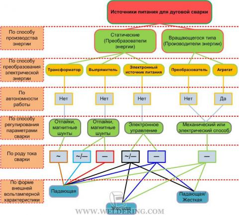 Классификация источников питания