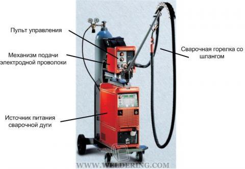 Сварочный аппарат МИГ/МАГ