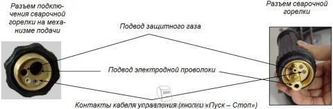 Разъемы МИГ/МАГ