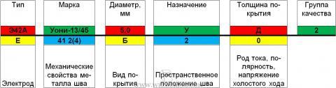 Расшифровка маркировки сварочных электродов