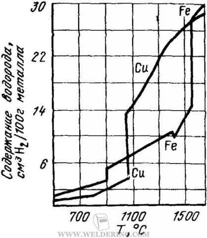 Изобары растворимости водорода в меди и железе