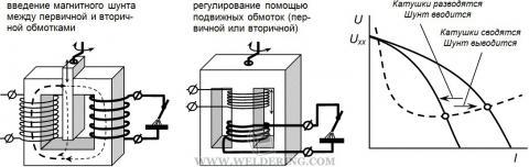 Регулирование тока сварочного трансформатора