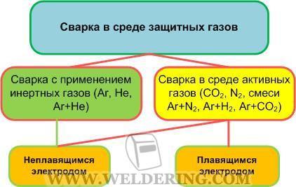 Классификая способов сварки в защитных газах