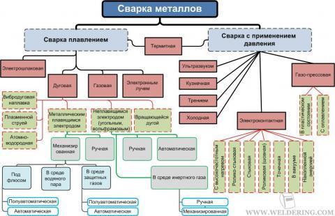Классификация основных способов сварки