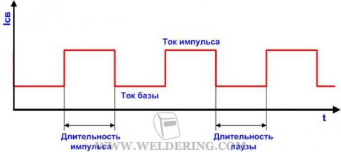 График сварки ТИГ