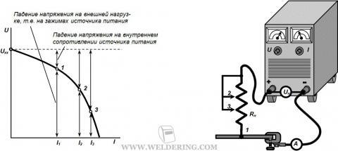 Эксперименатальное определение ВАХ