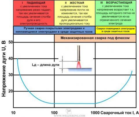 Вольт-амперная характеристика дуги