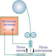 Особенности сварки МИГ/МАГ