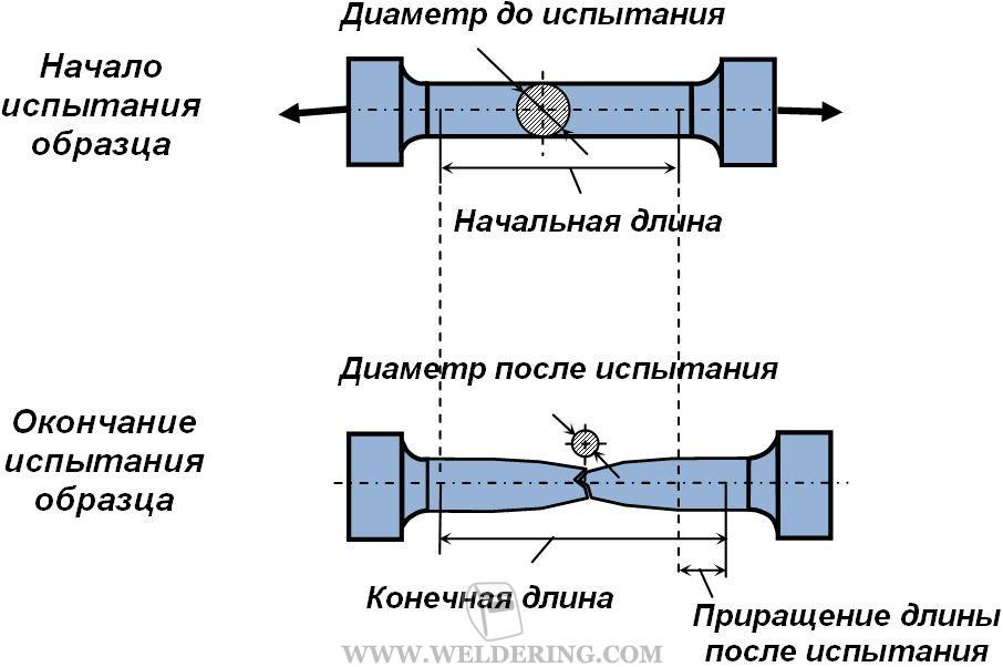 испытание металлических образцов на срез - фото 4