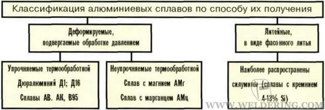 Классификация алюминиевых сплавов по способу их получения